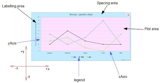 chart areas 1
